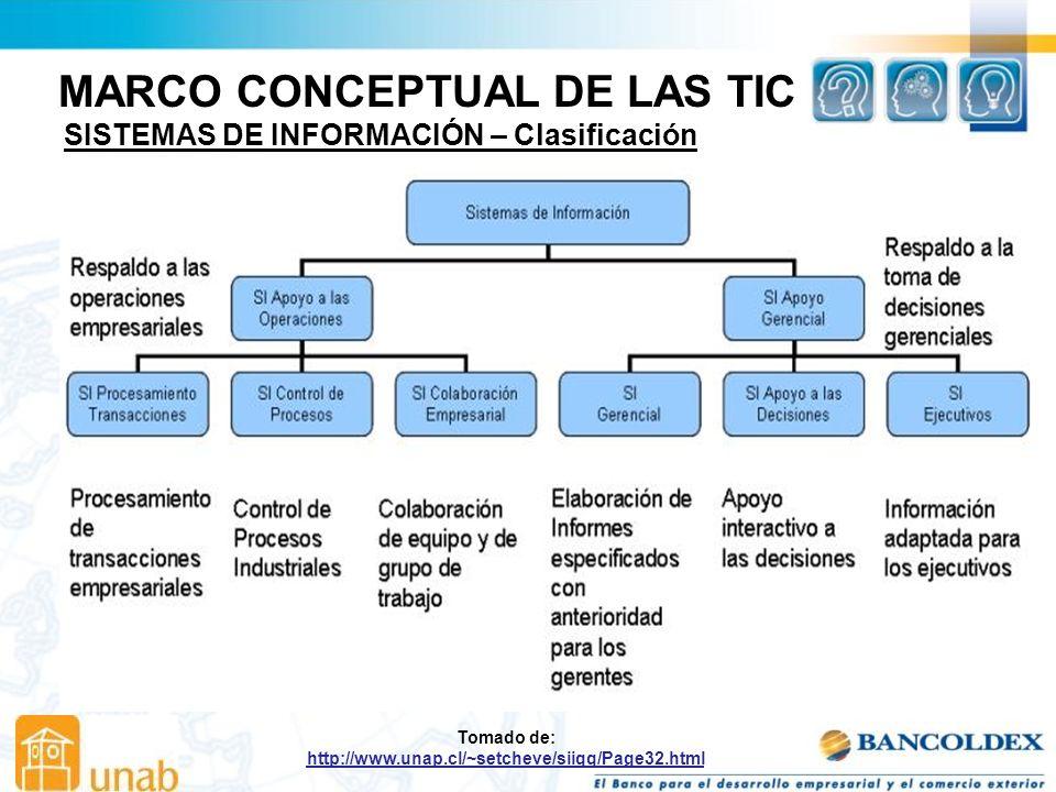 MARCO CONCEPTUAL DE LAS TIC SISTEMAS DE INFORMACIÓN – Clasificación Tomado de: http://www.unap.cl/~setcheve/siiqq/Page32.html