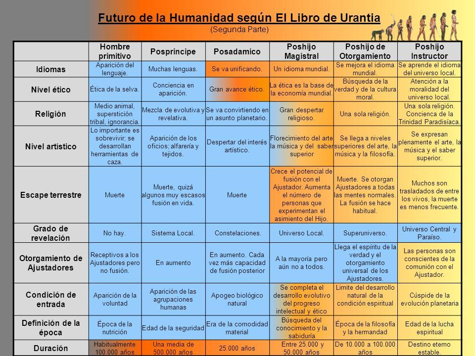 Futuro de la Humanidad según El Libro de Urantia (Segunda Parte) Hombre primitivo PosprincipePosadamico Poshijo Magistral Poshijo de Otorgamiento Posh