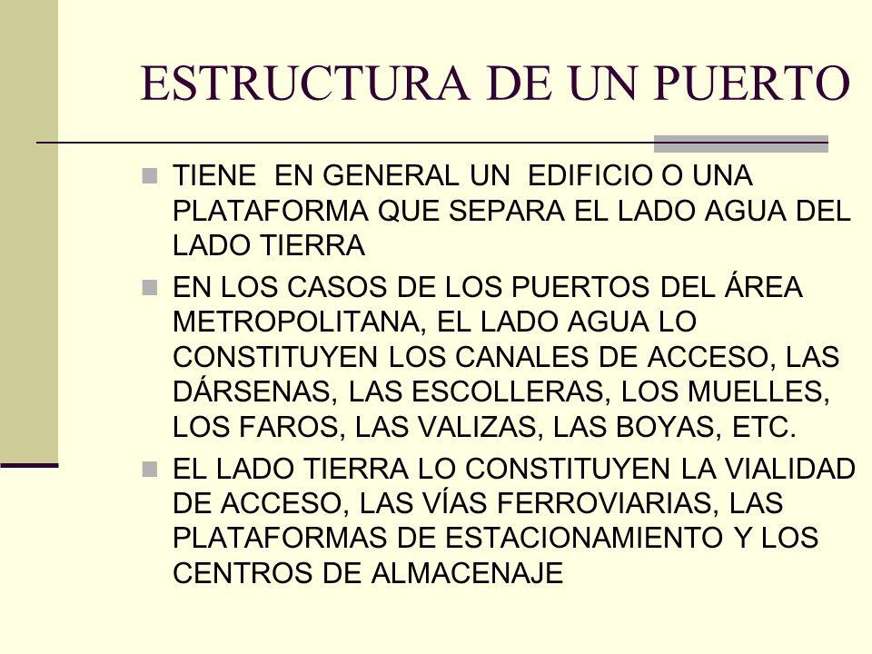 TIENE EN GENERAL UN EDIFICIO O UNA PLATAFORMA QUE SEPARA EL LADO AGUA DEL LADO TIERRA EN LOS CASOS DE LOS PUERTOS DEL ÁREA METROPOLITANA, EL LADO AGUA LO CONSTITUYEN LOS CANALES DE ACCESO, LAS DÁRSENAS, LAS ESCOLLERAS, LOS MUELLES, LOS FAROS, LAS VALIZAS, LAS BOYAS, ETC.