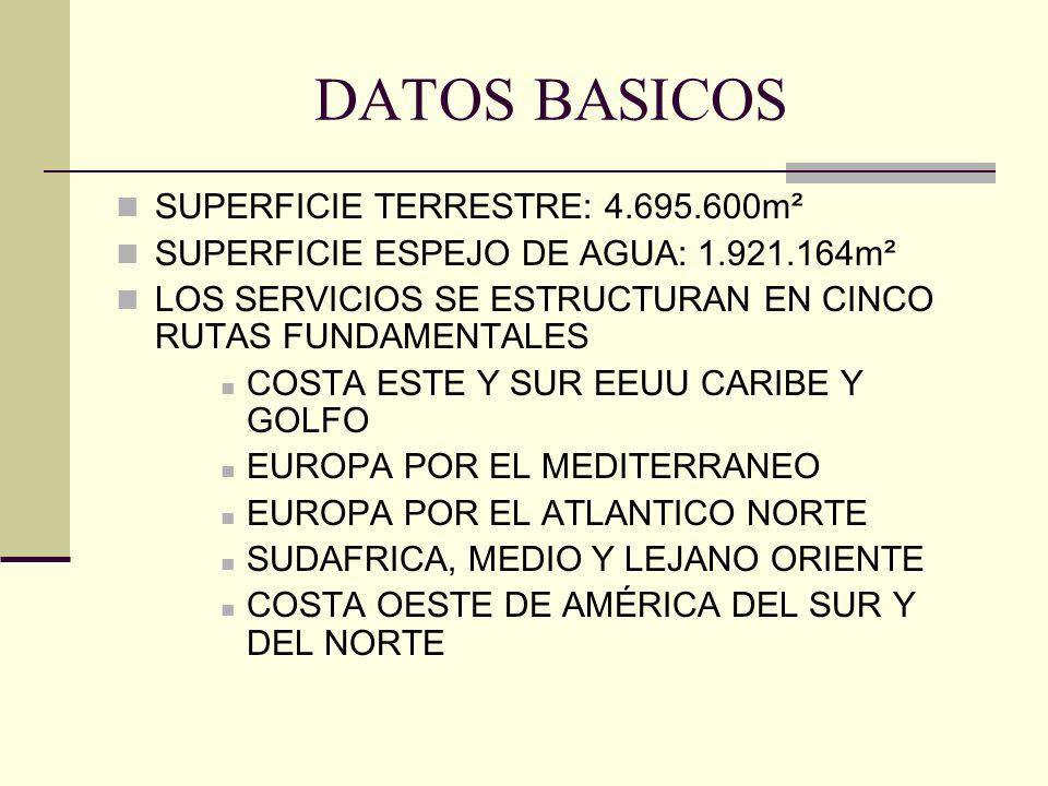 DATOS BASICOS SUPERFICIE TERRESTRE: 4.695.600m² SUPERFICIE ESPEJO DE AGUA: 1.921.164m² LOS SERVICIOS SE ESTRUCTURAN EN CINCO RUTAS FUNDAMENTALES COSTA ESTE Y SUR EEUU CARIBE Y GOLFO EUROPA POR EL MEDITERRANEO EUROPA POR EL ATLANTICO NORTE SUDAFRICA, MEDIO Y LEJANO ORIENTE COSTA OESTE DE AMÉRICA DEL SUR Y DEL NORTE