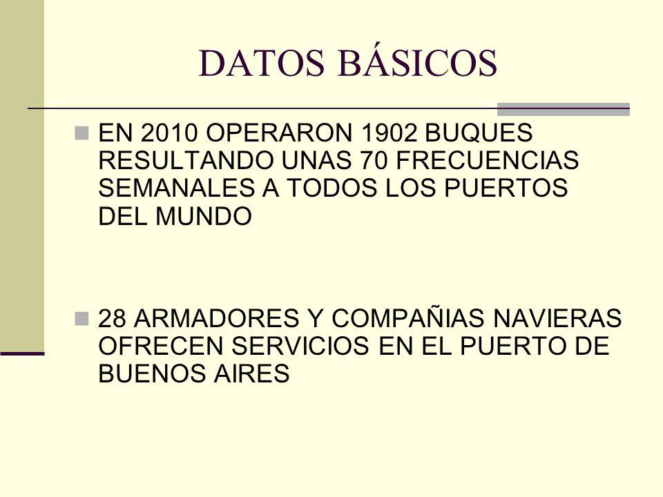 DATOS BÁSICOS EN 2010 OPERARON 1902 BUQUES RESULTANDO UNAS 70 FRECUENCIAS SEMANALES A TODOS LOS PUERTOS DEL MUNDO 28 ARMADORES Y COMPAÑIAS NAVIERAS OFRECEN SERVICIOS EN EL PUERTO DE BUENOS AIRES