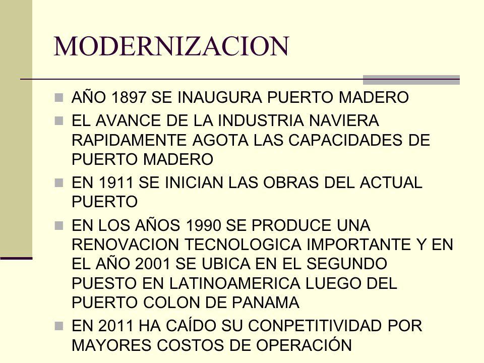 MODERNIZACION AÑO 1897 SE INAUGURA PUERTO MADERO EL AVANCE DE LA INDUSTRIA NAVIERA RAPIDAMENTE AGOTA LAS CAPACIDADES DE PUERTO MADERO EN 1911 SE INICIAN LAS OBRAS DEL ACTUAL PUERTO EN LOS AÑOS 1990 SE PRODUCE UNA RENOVACION TECNOLOGICA IMPORTANTE Y EN EL AÑO 2001 SE UBICA EN EL SEGUNDO PUESTO EN LATINOAMERICA LUEGO DEL PUERTO COLON DE PANAMA EN 2011 HA CAÍDO SU CONPETITIVIDAD POR MAYORES COSTOS DE OPERACIÓN