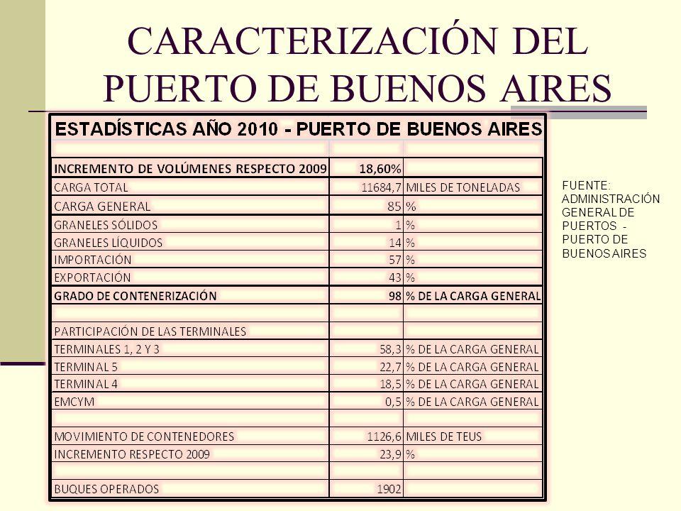 CARACTERIZACIÓN DEL PUERTO DE BUENOS AIRES FUENTE: ADMINISTRACIÓN GENERAL DE PUERTOS - PUERTO DE BUENOS AIRES