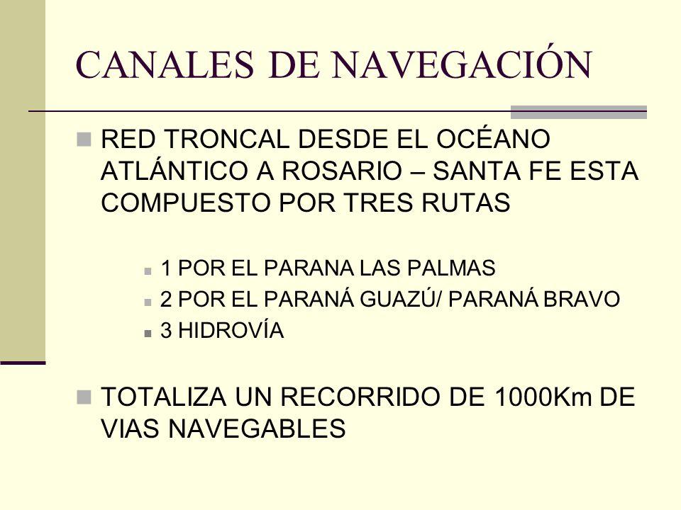 CANALES DE NAVEGACIÓN RED TRONCAL DESDE EL OCÉANO ATLÁNTICO A ROSARIO – SANTA FE ESTA COMPUESTO POR TRES RUTAS 1 POR EL PARANA LAS PALMAS 2 POR EL PARANÁ GUAZÚ/ PARANÁ BRAVO 3 HIDROVÍA TOTALIZA UN RECORRIDO DE 1000Km DE VIAS NAVEGABLES