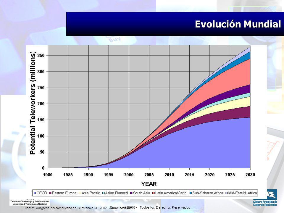 Copyright 2006 - Todos los Derechos Reservados Fuente: Congreso Iberoamericano de Teletrabajo CIT 2002, JALA Forecasts Evolución Mundial