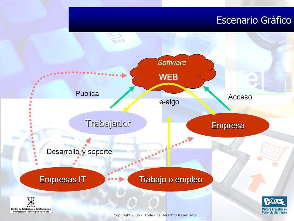 Copyright 2006 - Todos los Derechos Reservados Trabajador Trabajo o empleo Empresas IT Desarrollo y soporte Publica Software WEB Escenario Gráfico Empresa Acceso e-algo