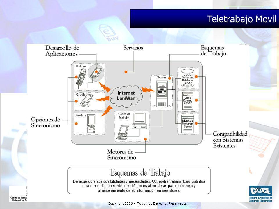 Copyright 2006 - Todos los Derechos Reservados Teletrabajo Movil
