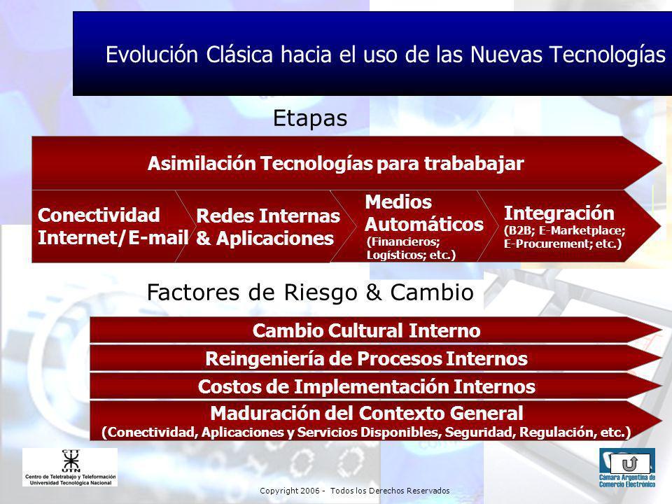 Copyright 2006 - Todos los Derechos Reservados Integración (B2B; E-Marketplace; E-Procurement; etc.) Medios Automáticos (Financieros; Logísticos; etc.) Redes Internas & Aplicaciones Conectividad Internet/E-mail Asimilación Tecnologías para trababajar Cambio Cultural Interno Reingeniería de Procesos Internos Costos de Implementación Internos Etapas Maduración del Contexto General (Conectividad, Aplicaciones y Servicios Disponibles, Seguridad, Regulación, etc.) Factores de Riesgo & Cambio Evolución Clásica hacia el uso de las Nuevas Tecnologías