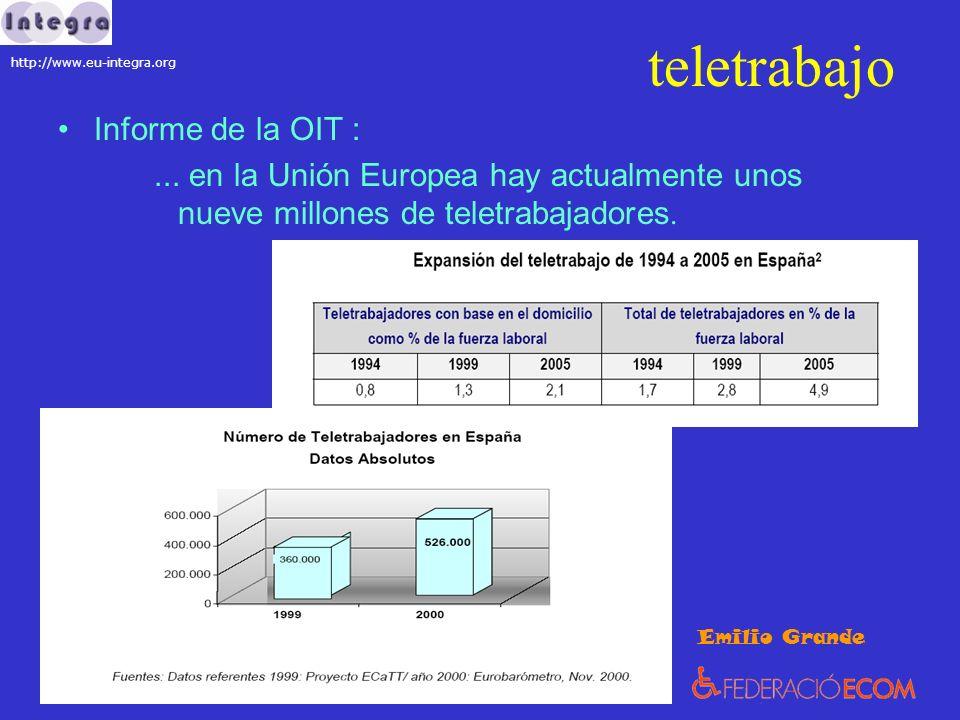 teletrabajo Informe de la OIT :... en la Unión Europea hay actualmente unos nueve millones de teletrabajadores. Emilio Grande http://www.eu-integra.or