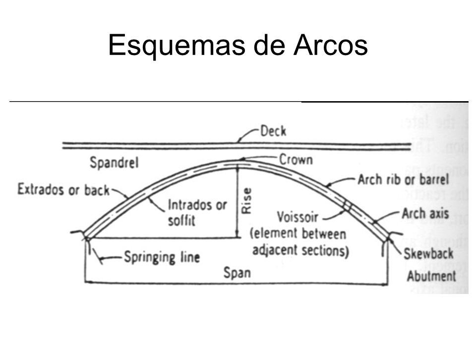 Esquemas de Arcos