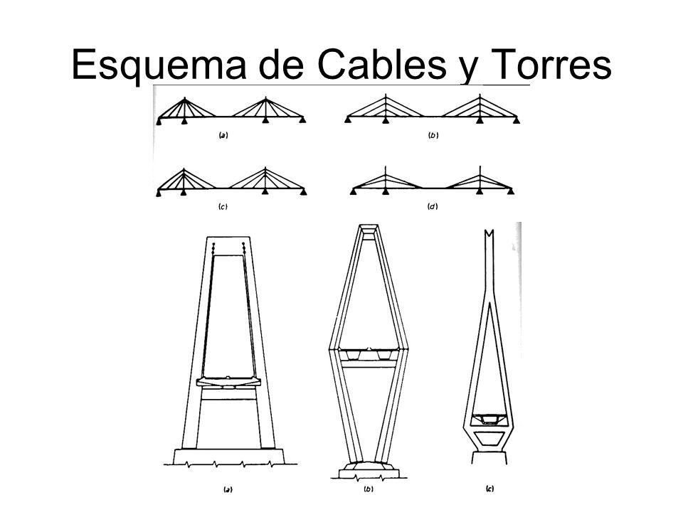 Esquema de Cables y Torres