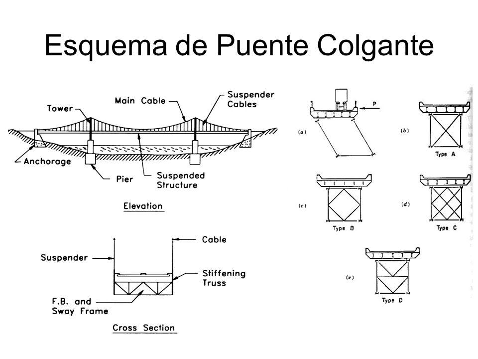 Esquema de Puente Colgante