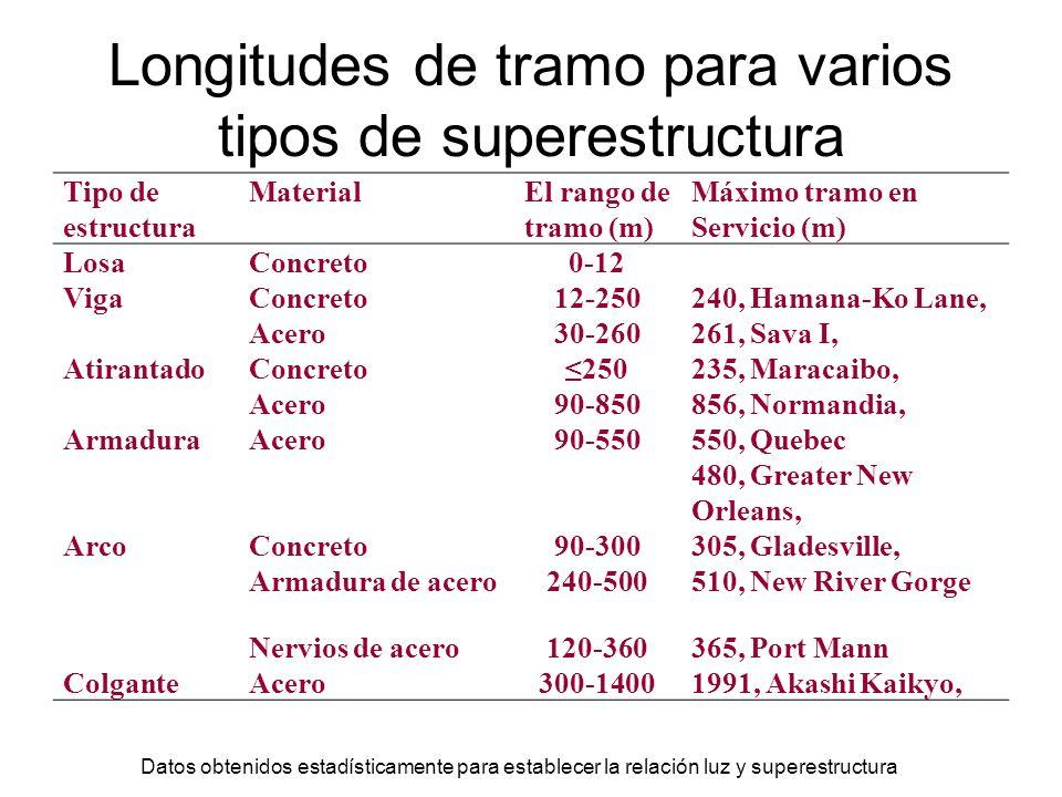Longitudes de tramo para varios tipos de superestructura Tipo de estructura MaterialEl rango de tramo (m) Máximo tramo en Servicio (m) LosaConcreto0-1