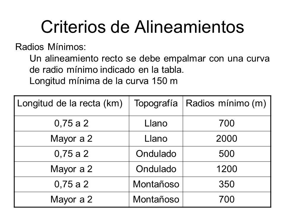 Criterios de Alineamientos Longitud de la recta (km)TopografíaRadios mínimo (m) 0,75 a 2Llano700 Mayor a 2Llano2000 0,75 a 2Ondulado500 Mayor a 2Ondul