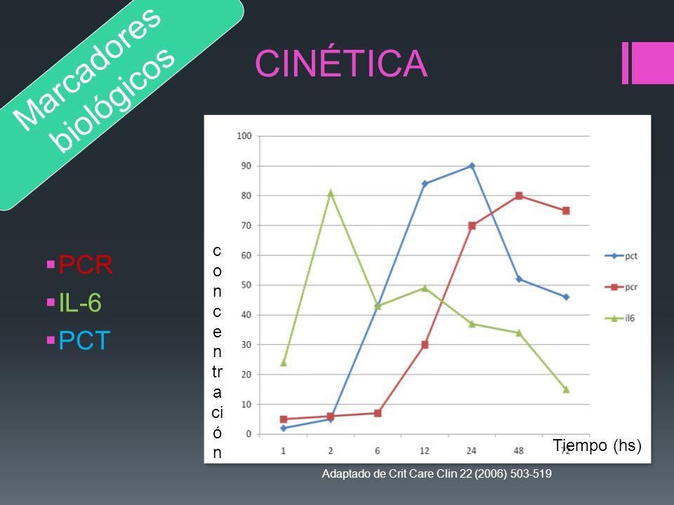 CINÉTICA PCR IL-6 PCT Adaptado de Crit Care Clin 22 (2006) 503-519 Adaptado de Crit Care Clin 22 (2006) 503-519 Marcadores biológicos Tiempo (hs) c o