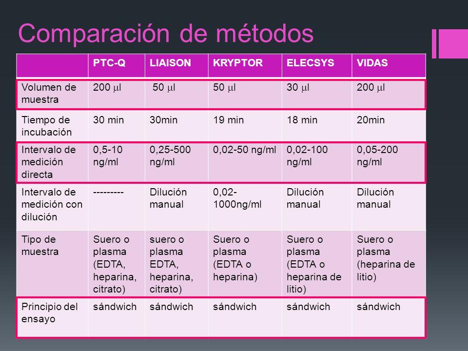 Comparación de métodos PTC-QLIAISONKRYPTORELECSYSVIDAS Volumen de muestra 200 l 50 l 30 l200 l Tiempo de incubación 30 min 19 min18 min20min Intervalo