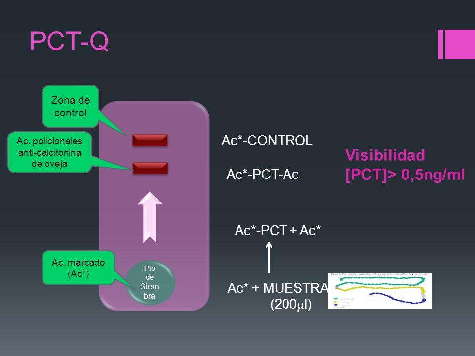 PCT-Q Pto de Siem bra Zona de control Ac. policlonales anti-calcitonina de oveja Ac. marcado (Ac*) Ac*-PCT + Ac* Ac*-PCT-Ac Ac*-CONTROL Ac* + MUESTRA