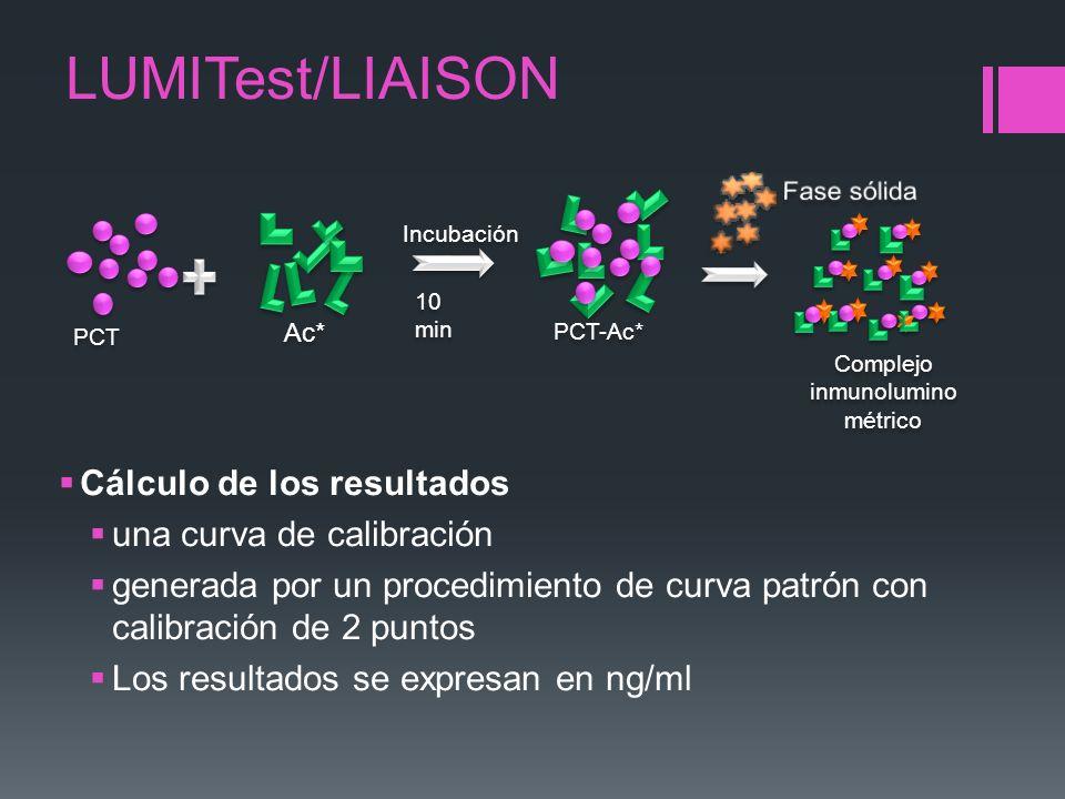 LUMITest/LIAISON Cálculo de los resultados una curva de calibración generada por un procedimiento de curva patrón con calibración de 2 puntos Los resu