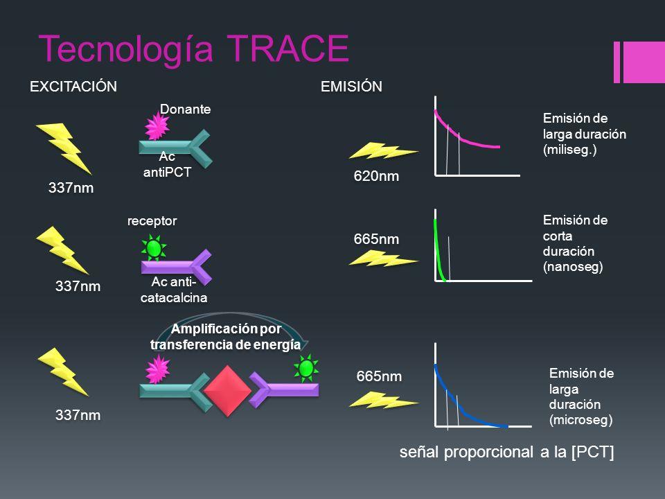 EXCITACIÓN 337nm receptor Emisión de corta duración (nanoseg) Emisión de larga duración (miliseg.) Emisión de larga duración (microseg) 620nm 665nm EM