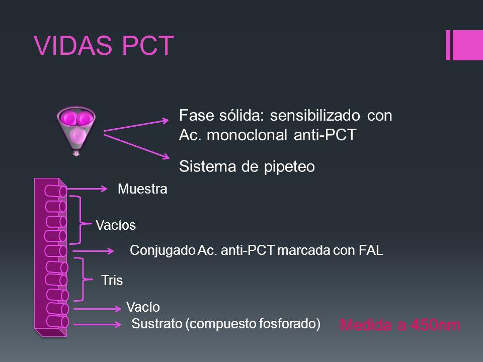 VIDAS PCT Sistema de pipeteo Muestra Vacíos Conjugado Ac. anti-PCT marcada con FAL Tris Vacío Sustrato (compuesto fosforado) Medida a 450nm Fase sólid