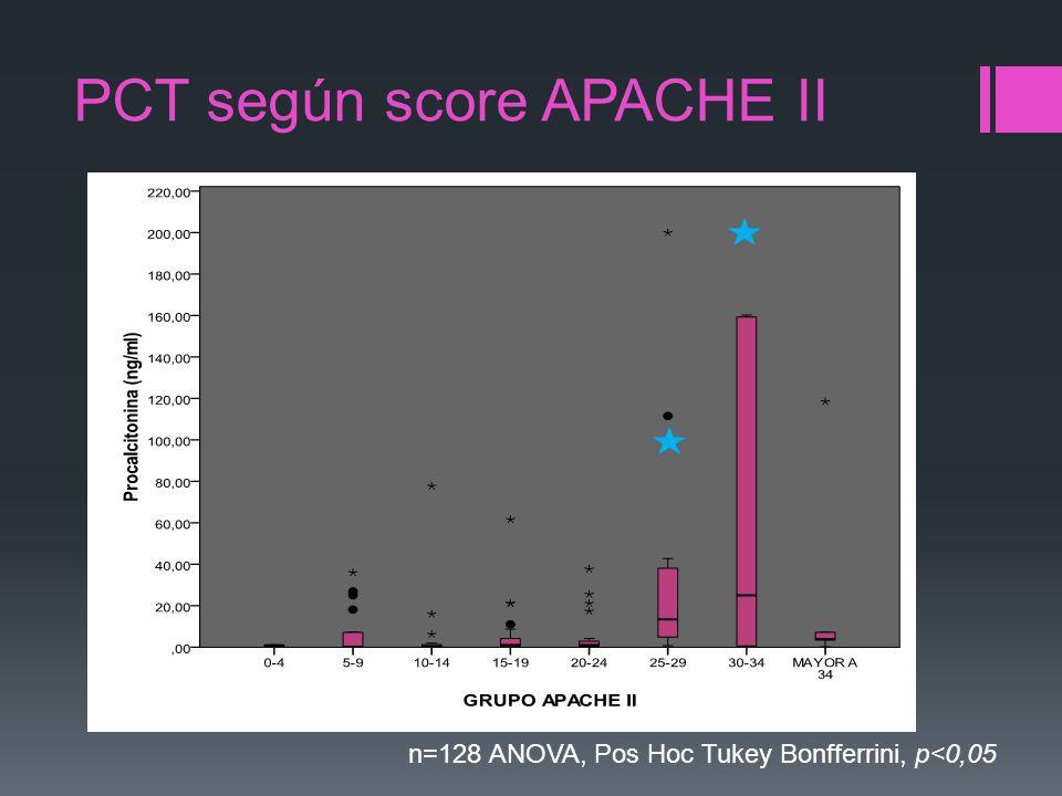PCT según score APACHE II n=128 ANOVA, Pos Hoc Tukey Bonfferrini, p<0,05