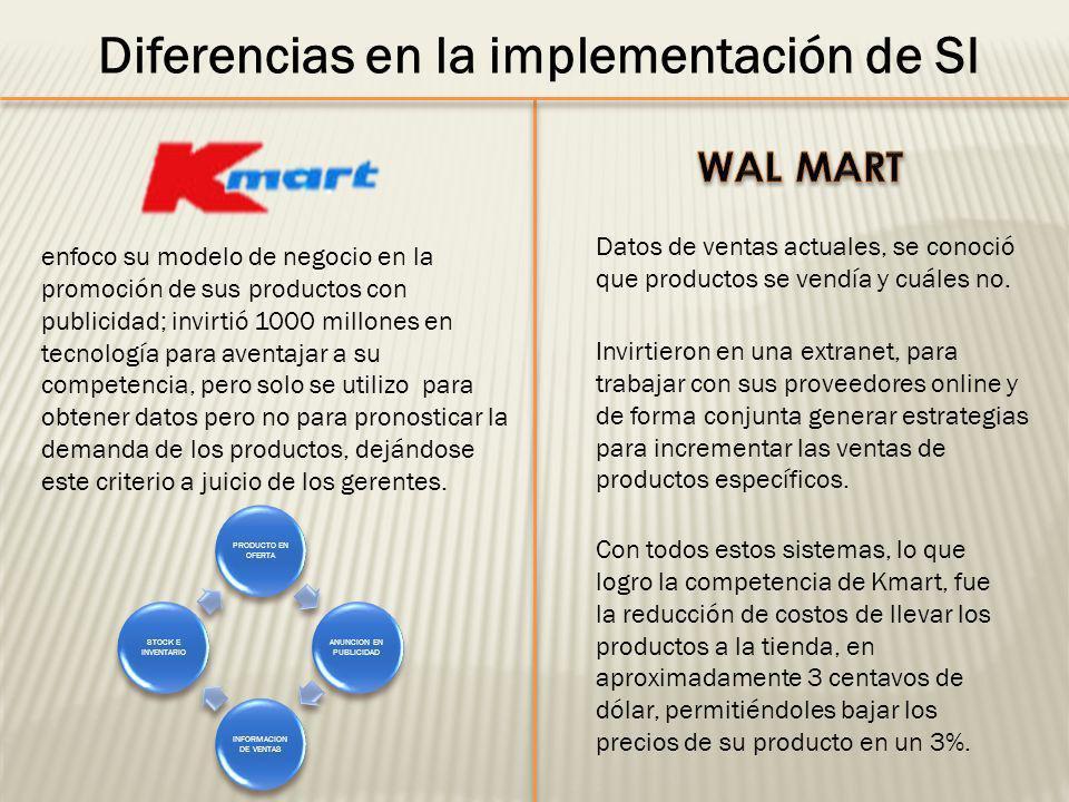 Diferencias en la implementación de SI Datos de ventas actuales, se conoció que productos se vendía y cuáles no. Invirtieron en una extranet, para tra