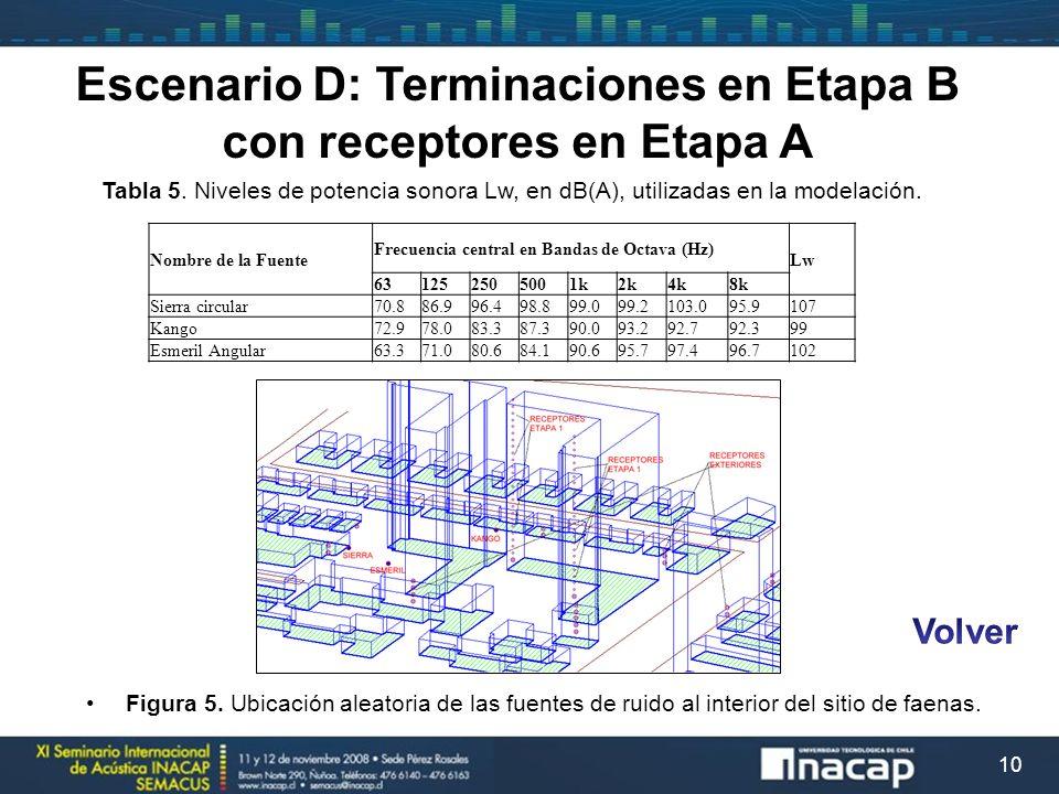 10 Nombre de la Fuente Frecuencia central en Bandas de Octava (Hz) Lw 631252505001k2k4k8k Sierra circular70.886.996.498.899.099.2103.095.9107 Kango72.