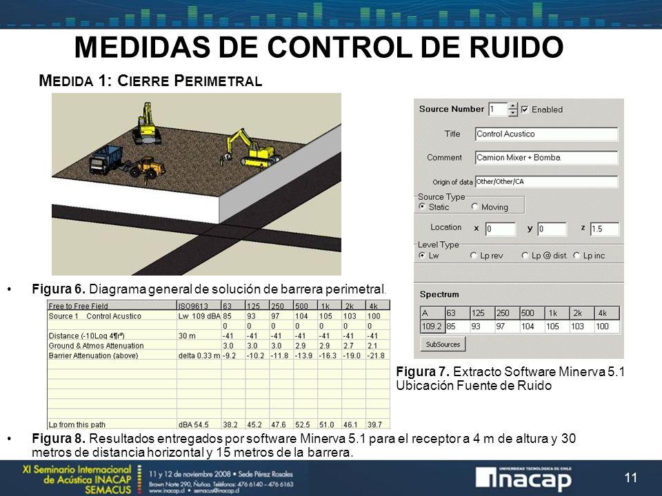 11 M EDIDA 1: C IERRE P ERIMETRAL MEDIDAS DE CONTROL DE RUIDO Figura 6. Diagrama general de solución de barrera perimetral. Figura 8. Resultados entre