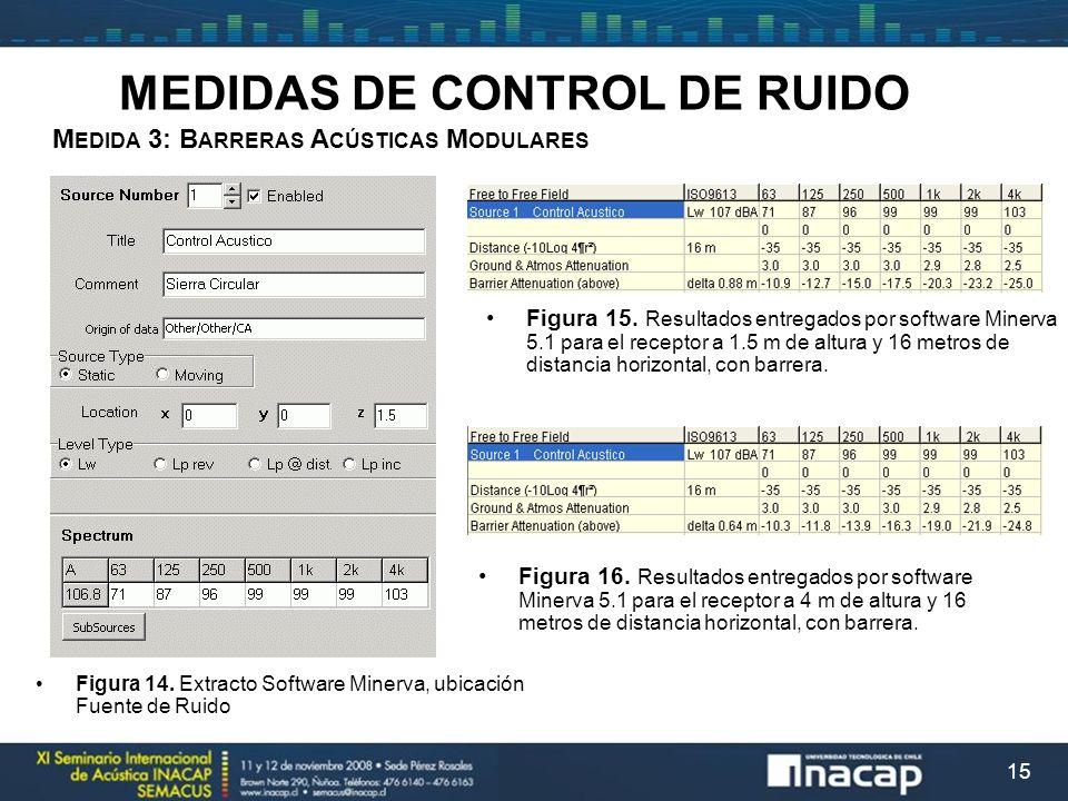 15 M EDIDA 3: B ARRERAS A CÚSTICAS M ODULARES MEDIDAS DE CONTROL DE RUIDO Figura 15. Resultados entregados por software Minerva 5.1 para el receptor a