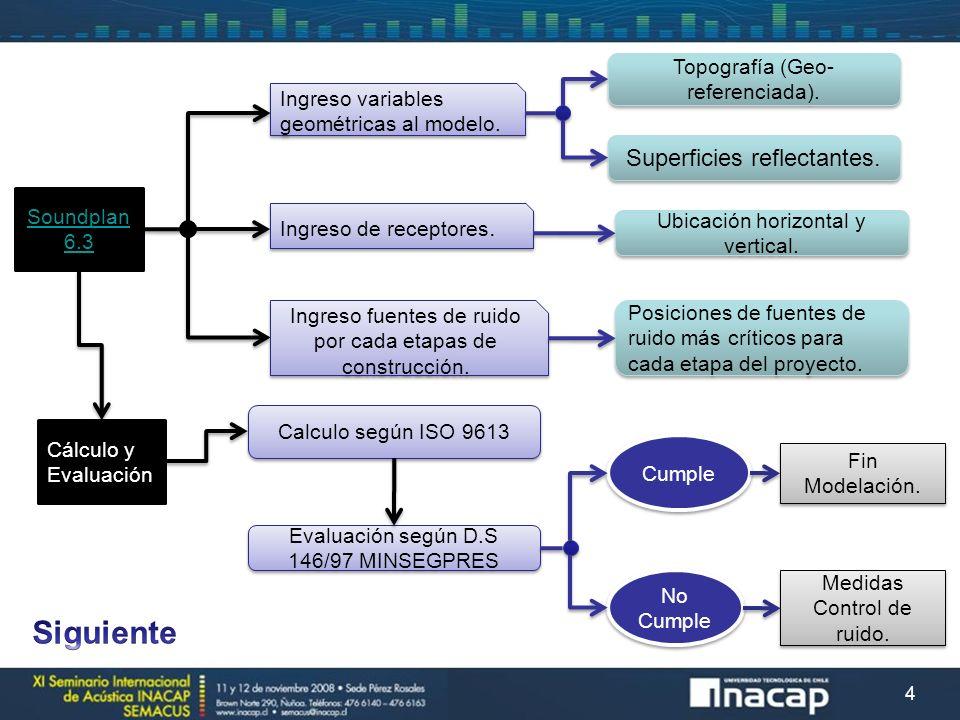 15 M EDIDA 3: B ARRERAS A CÚSTICAS M ODULARES MEDIDAS DE CONTROL DE RUIDO Figura 15.