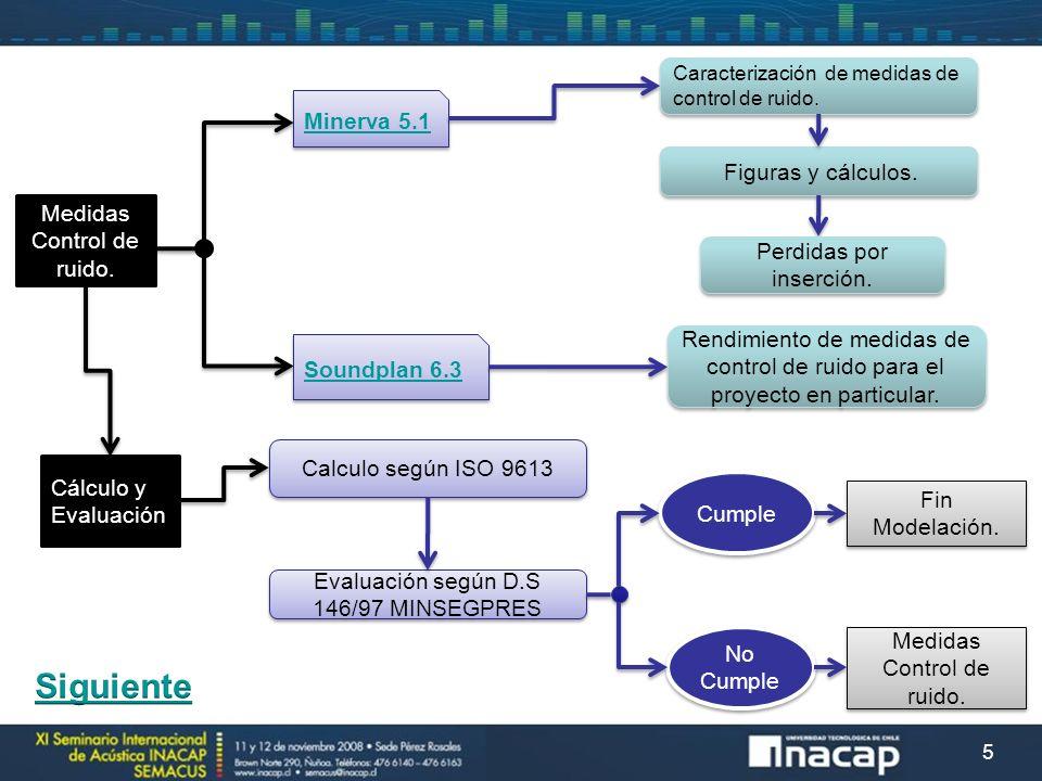 5 Medidas Control de ruido. Minerva 5.1 Soundplan 6.3 Caracterización de medidas de control de ruido. Figuras y cálculos. Rendimiento de medidas de co