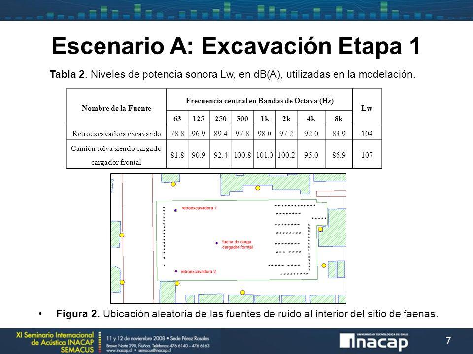 7 Nombre de la Fuente Frecuencia central en Bandas de Octava (Hz) Lw 631252505001k2k4k8k Retroexcavadora excavando78.896.989.497.898.097.292.083.9104