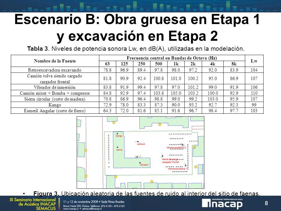 8 Nombre de la Fuente Frecuencia central en Bandas de Octava (Hz) Lw 631252505001k2k4k8k Retroexcavadora excavando 78.896.989.497.898.097.292.083.9 10