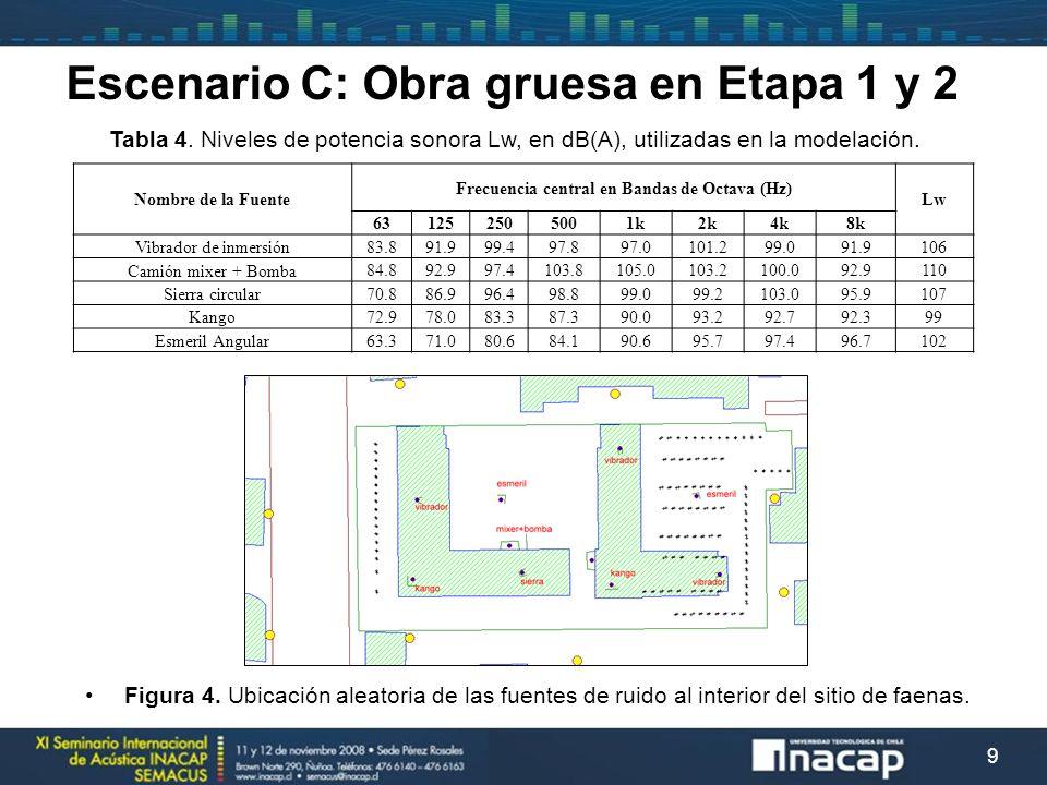 10 Nombre de la Fuente Frecuencia central en Bandas de Octava (Hz) Lw 631252505001k2k4k8k Sierra circular70.886.996.498.899.099.2103.095.9107 Kango72.978.083.387.390.093.292.792.399 Esmeril Angular63.371.080.684.190.695.797.496.7102 Escenario D: Terminaciones en Etapa B con receptores en Etapa A Figura 5.
