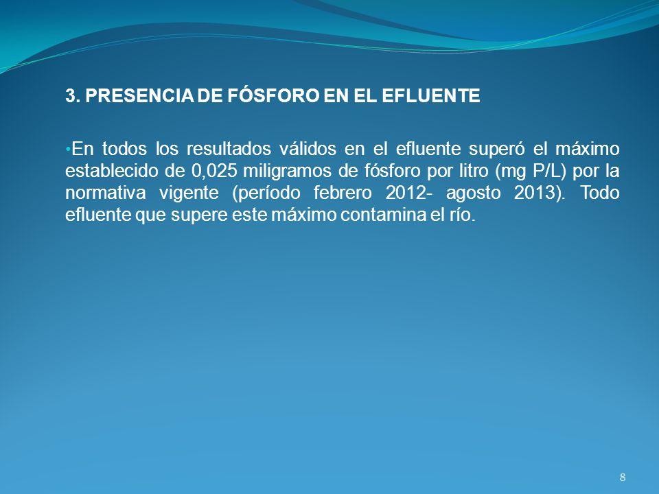 3. PRESENCIA DE FÓSFORO EN EL EFLUENTE En todos los resultados válidos en el efluente superó el máximo establecido de 0,025 miligramos de fósforo por