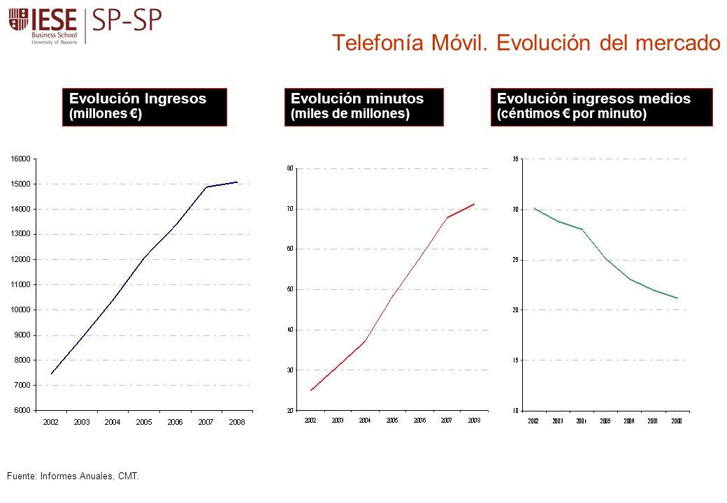 Telefonía Móvil. Evolución del mercado Evolución Ingresos (millones ) Evolución minutos (miles de millones) Evolución ingresos medios (céntimos por mi