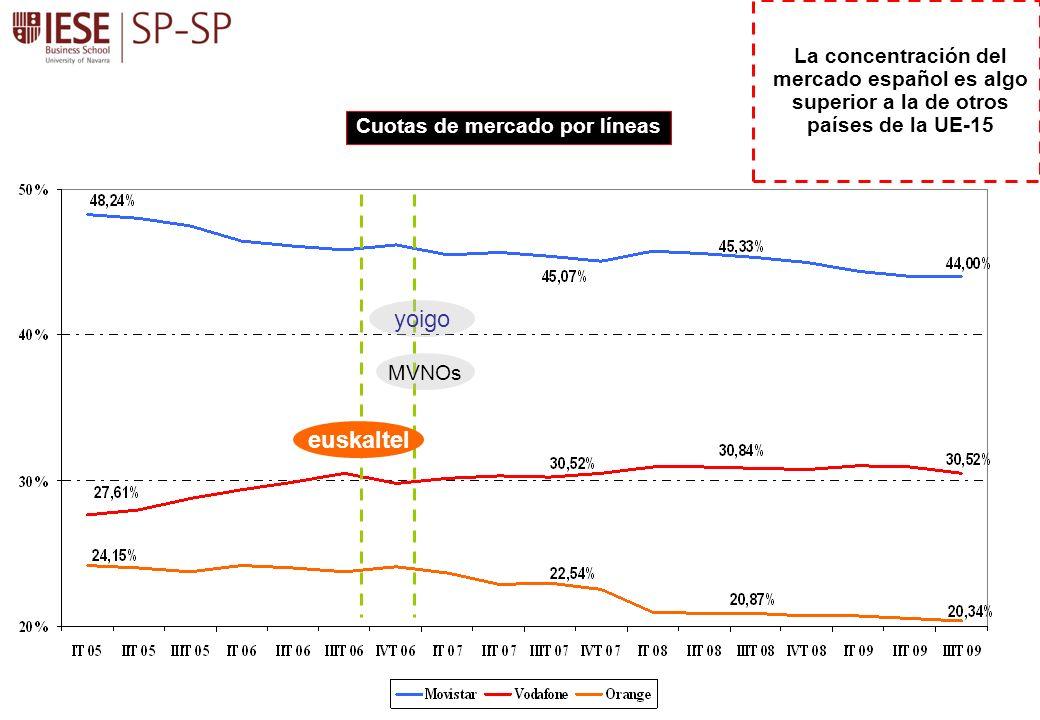 yoigo euskaltel MVNOs Cuotas de mercado por líneas La concentración del mercado español es algo superior a la de otros países de la UE-15