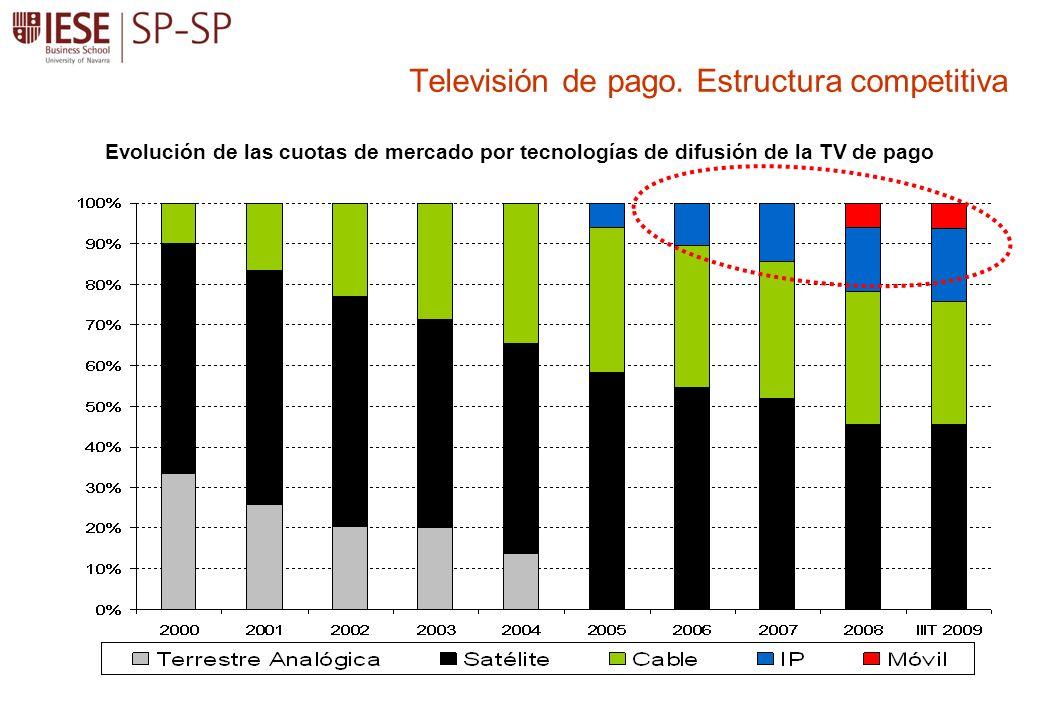 Televisión de pago. Estructura competitiva Evolución de las cuotas de mercado por tecnologías de difusión de la TV de pago