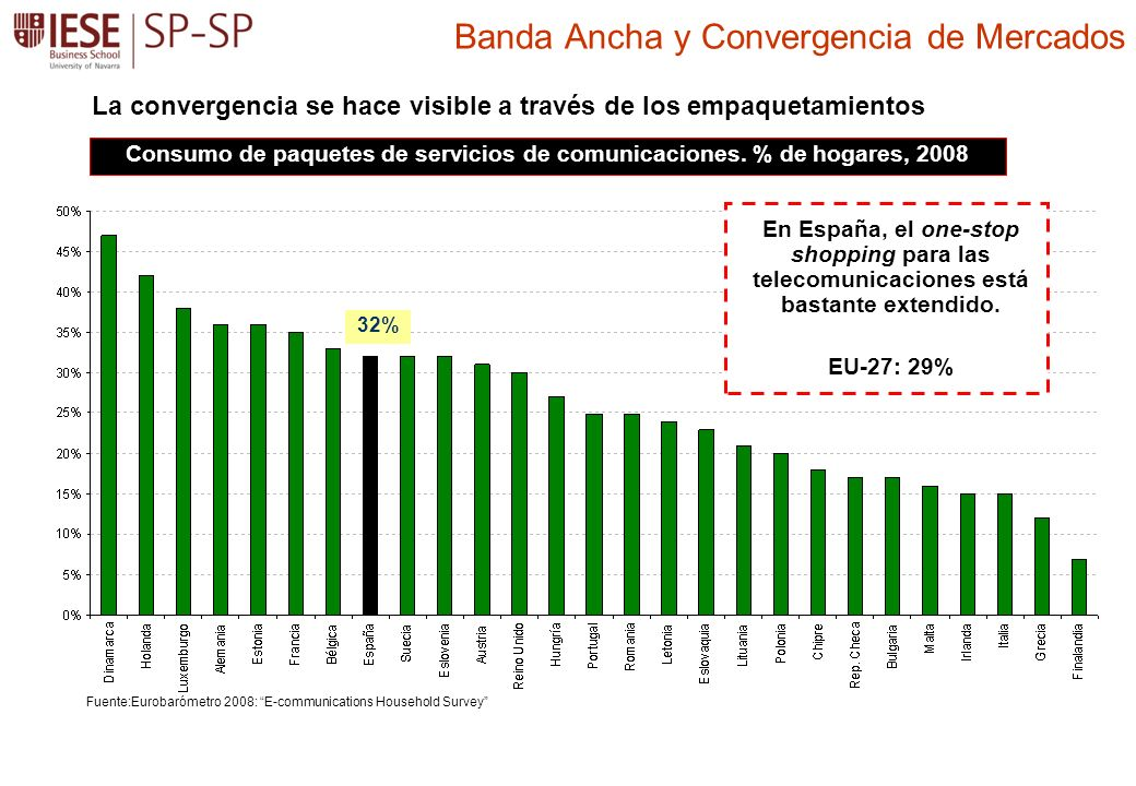 Banda Ancha y Convergencia de Mercados Consumo de paquetes de servicios de comunicaciones. % de hogares, 2008 Fuente:Eurobarómetro 2008: E-communicati