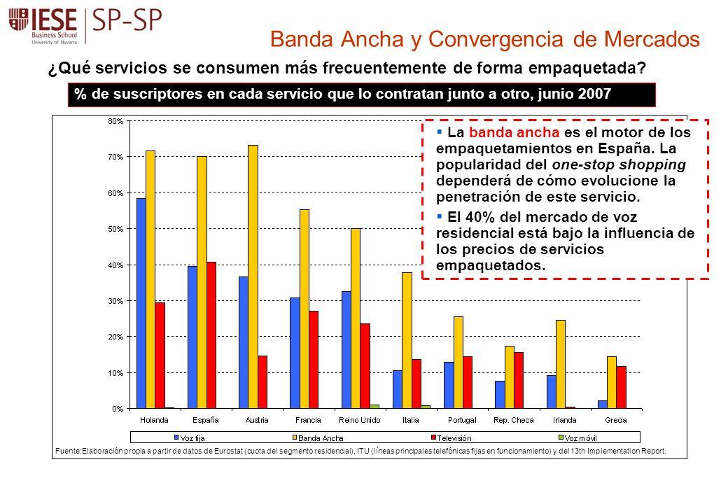 Banda Ancha y Convergencia de Mercados % de suscriptores en cada servicio que lo contratan junto a otro, junio 2007 Fuente:Elaboración propia a partir