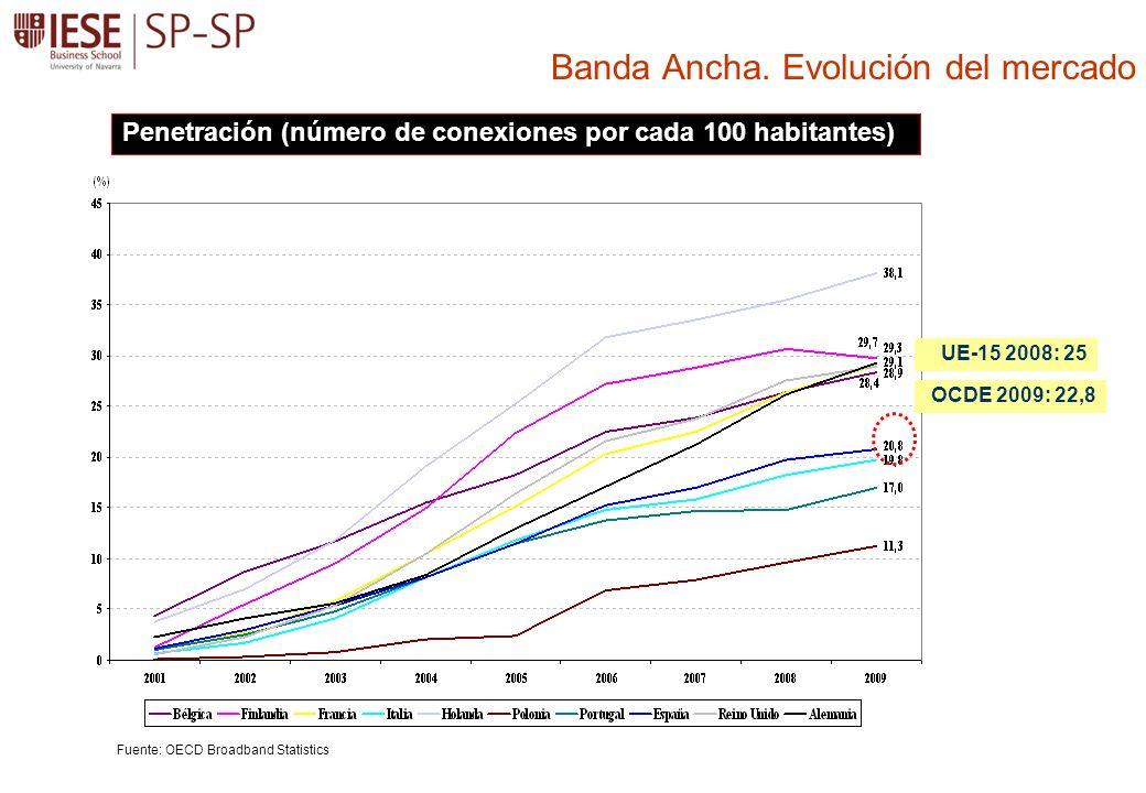 Banda Ancha. Evolución del mercado Penetración (número de conexiones por cada 100 habitantes) Fuente: OECD Broadband Statistics UE-15 2008: 25 OCDE 20