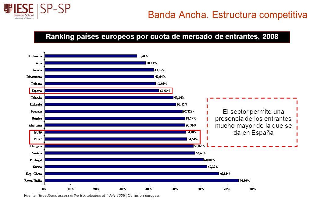 Banda Ancha. Estructura competitiva Ranking países europeos por cuota de mercado de entrantes, 2008 Fuente: Broadband access in the EU: situation at 1