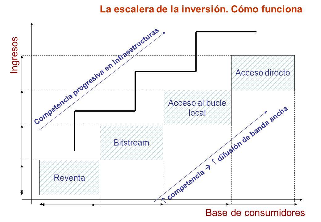 La escalera de la inversión. Cómo funciona Reventa Bitstream Acceso al bucle local Acceso directo Ingresos Base de consumidores Competencia progresiva