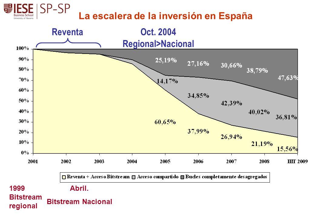 La escalera de la inversión en España Reventa Abril. Bitstream Nacional 1999 Bitstream regional Oct. 2004 Regional>Nacional