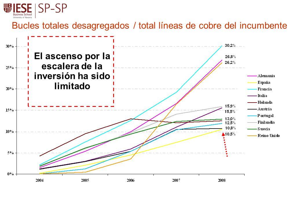 Bucles totales desagregados / total líneas de cobre del incumbente El ascenso por la escalera de la inversión ha sido limitado