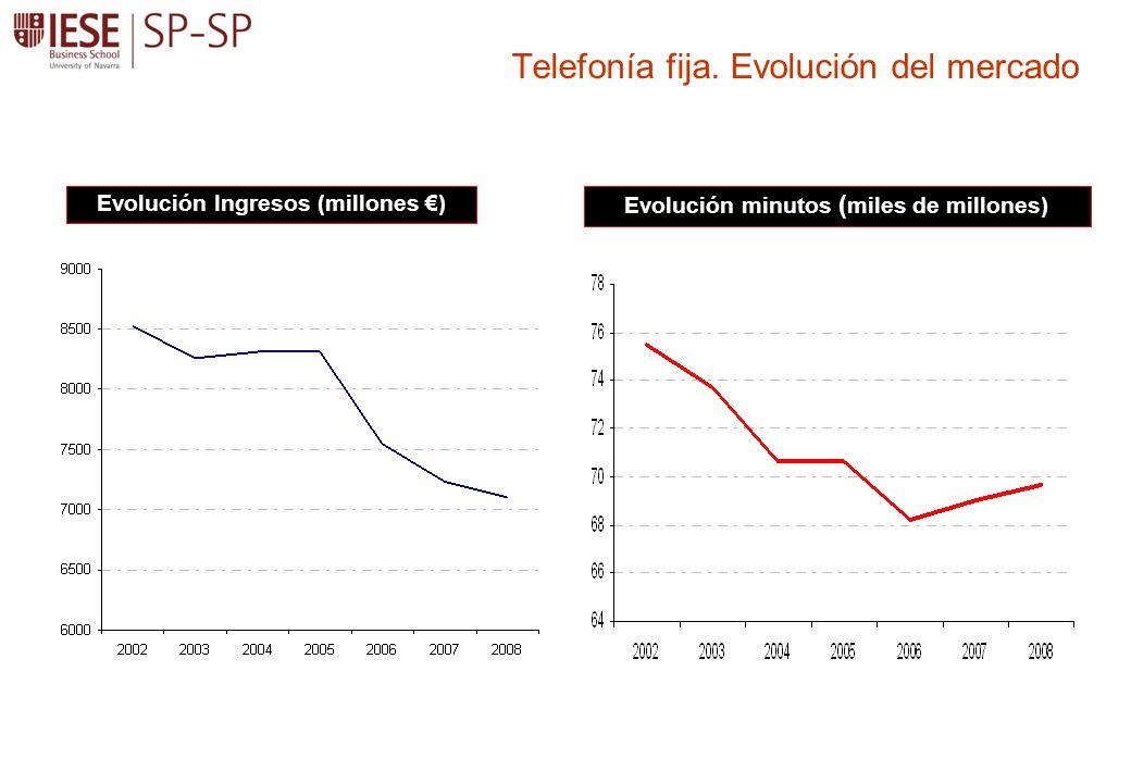 Telefonía fija. Evolución del mercado Evolución Ingresos (millones ) Evolución minutos ( miles de millones)