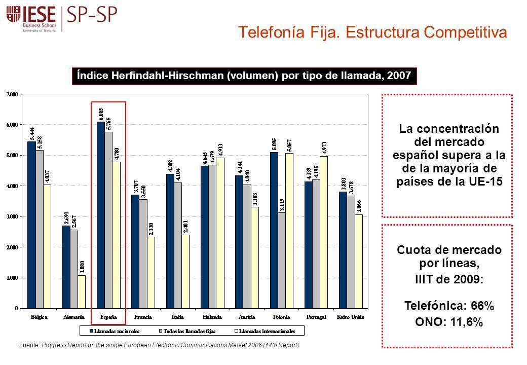 Telefonía Fija. Estructura Competitiva Índice Herfindahl-Hirschman (volumen) por tipo de llamada, 2007 Fuente: Progress Report on the single European
