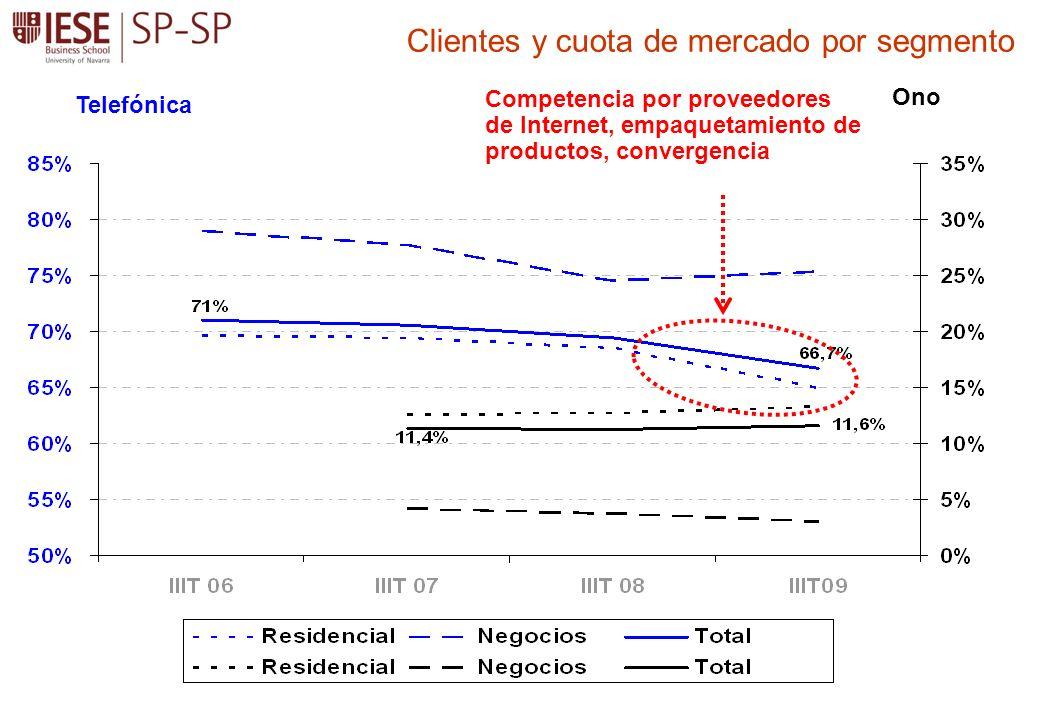 Telefónica Ono Clientes y cuota de mercado por segmento Competencia por proveedores de Internet, empaquetamiento de productos, convergencia