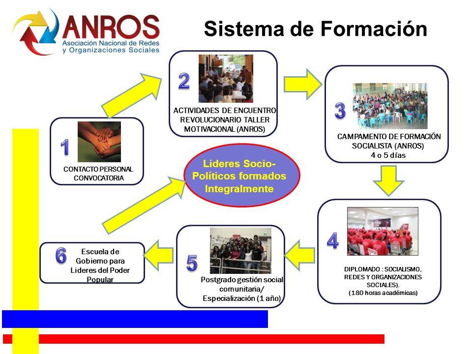 CONTACTO PERSONAL CONVOCATORIA ACTIVIDADES DE ENCUENTRO REVOLUCIONARIO TALLER MOTIVACIONAL (ANROS) CAMPAMENTO DE FORMACIÓN SOCIALISTA (ANROS) 4 o 5 días DIPLOMADO : SOCIALISMO, REDES Y ORGANIZACIONES SOCIALES).