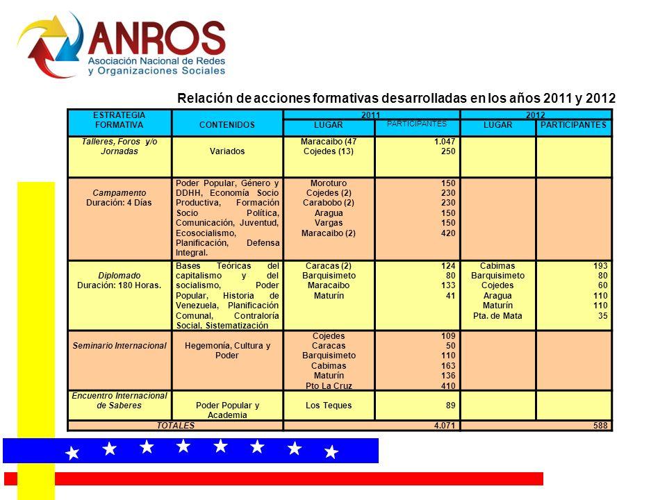 ESTRATEGIA FORMATIVACONTENIDOS 20112012 LUGAR PARTICIPANTES LUGARPARTICIPANTES Talleres, Foros y/o JornadasVariados Maracaibo (47 Cojedes (13) 1.047 2